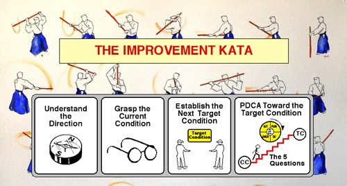 The Improvement Kata in a nut shell