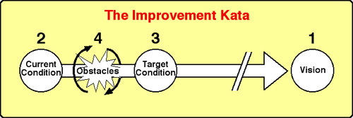 A Kata is a behavioral routine which helps you to deal with unpredictable obstacles, lying on the route to an increasingly better process