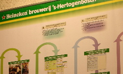 Structure of TPM program, Heineken